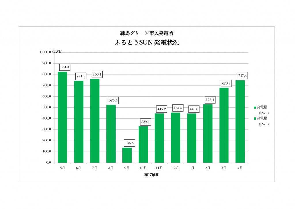 ふるとうSUN発電量201805