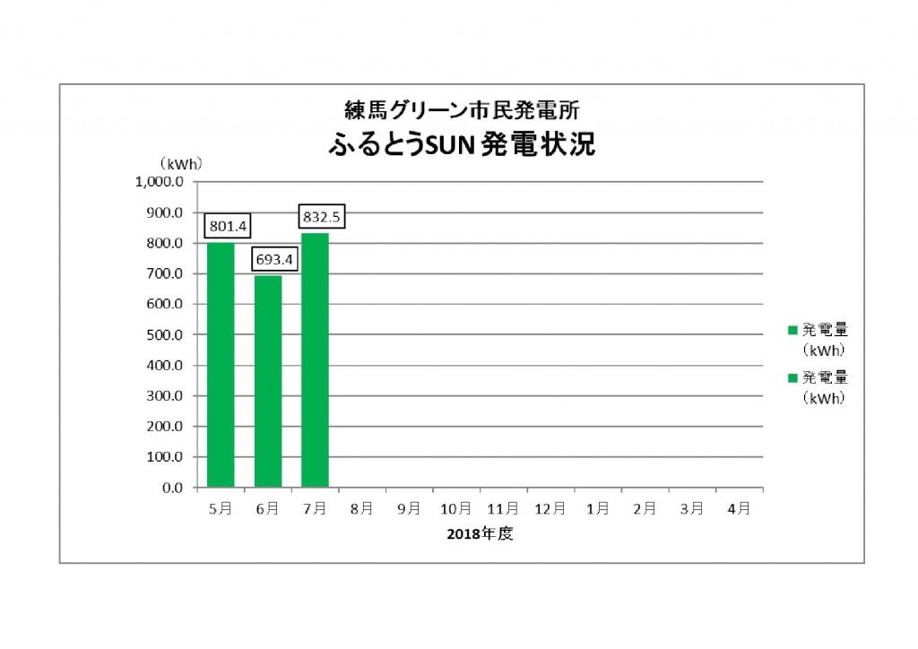 ふるとうSUN発電量201807