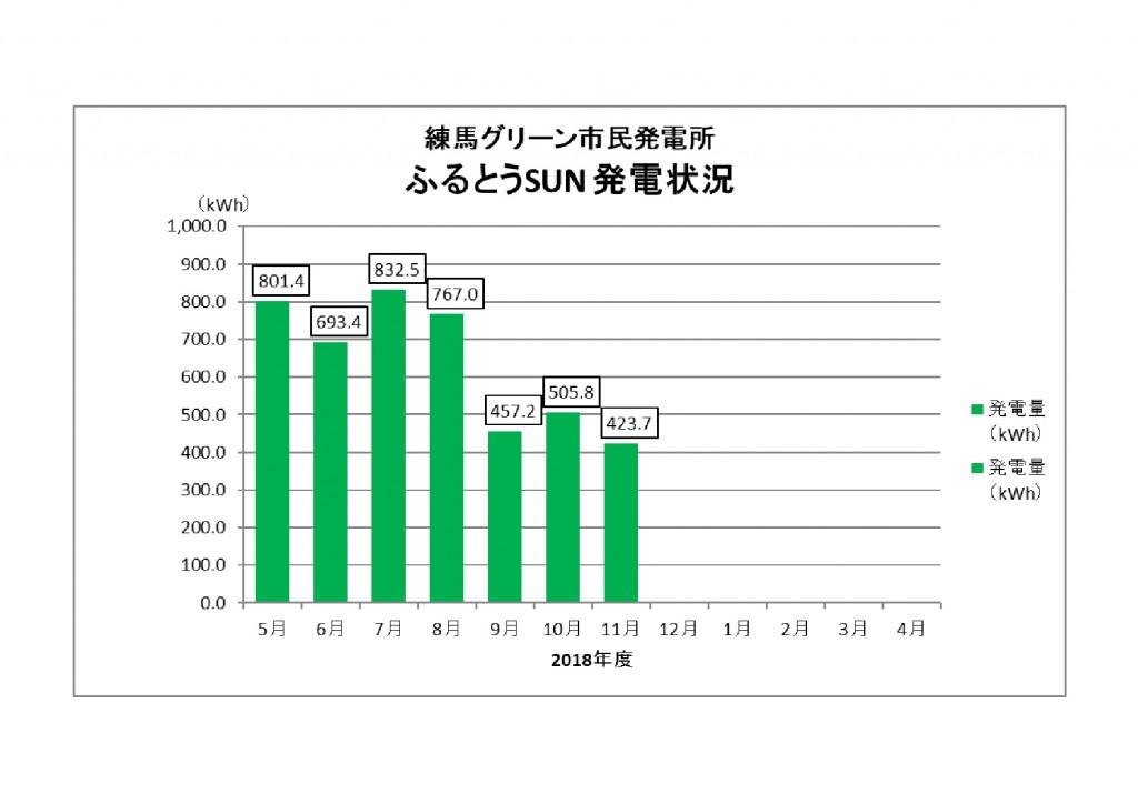 ふるとうSUN発電量201811