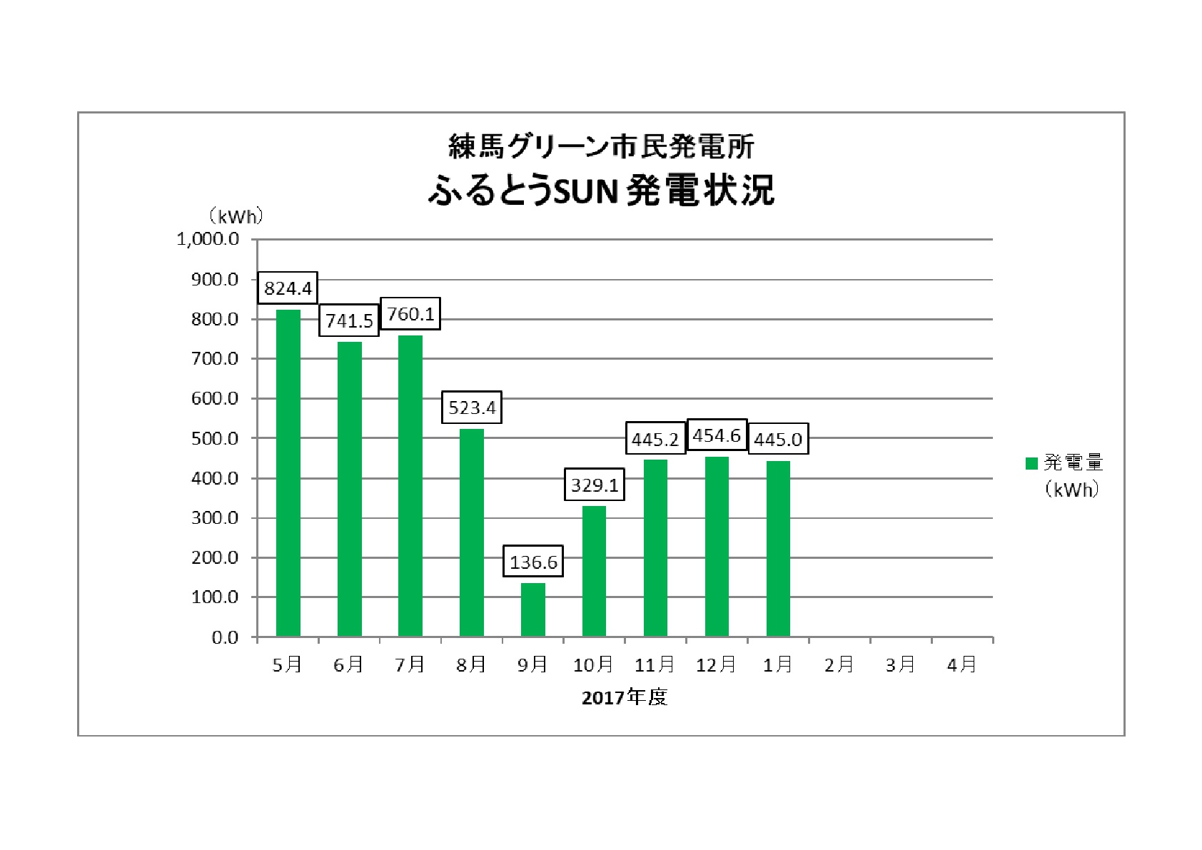 市民発電所「ふるとうSUN」発電状況のイメージ