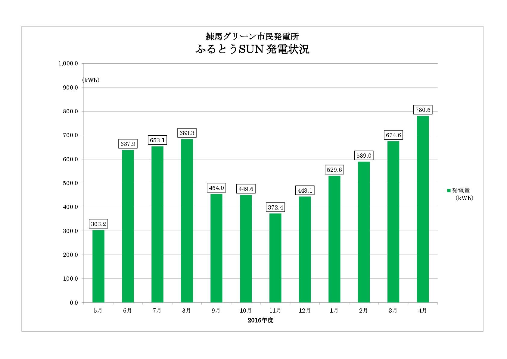 練馬グリーン市民発電所ふるとうSUN発電状況のイメージ